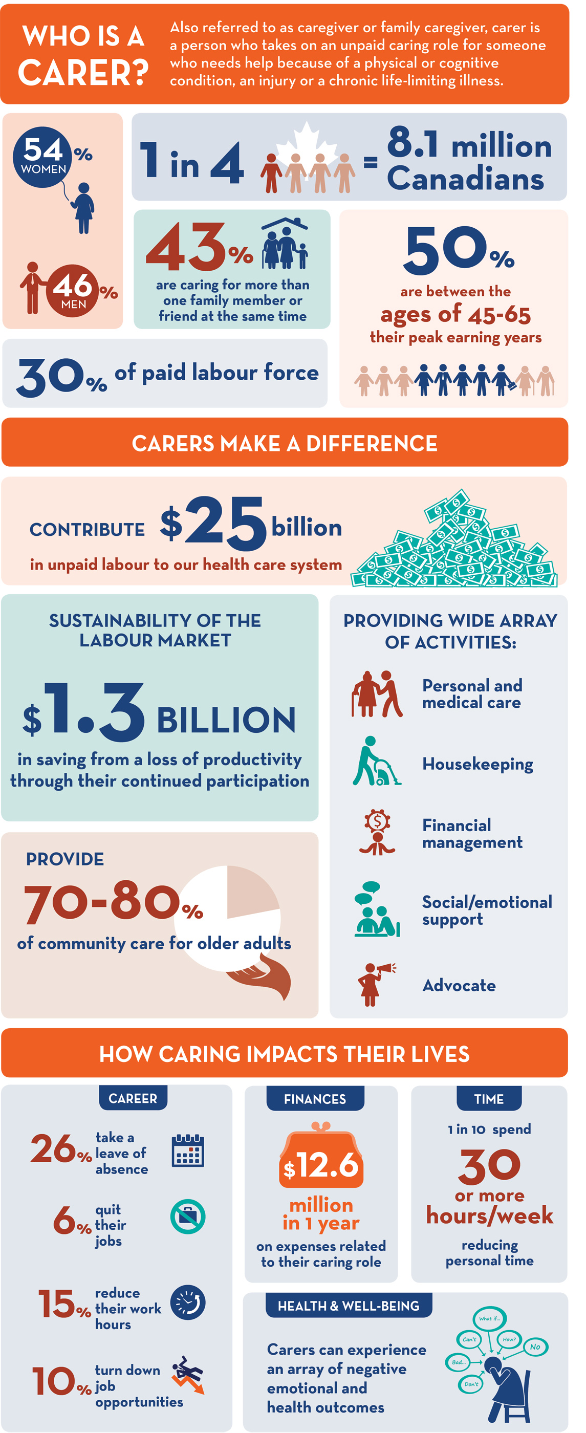 National-Carers-D-infographic_280dpi