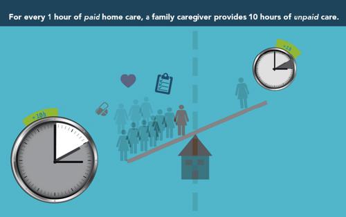family caregiver infographic